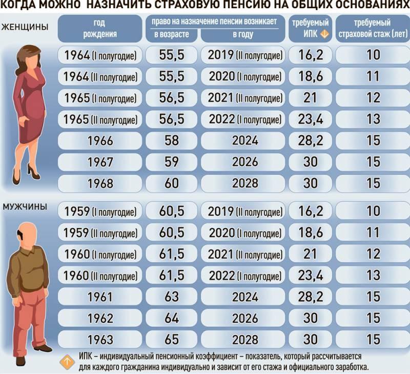 Почему надежды на достойные пенсии в России не оправдываются