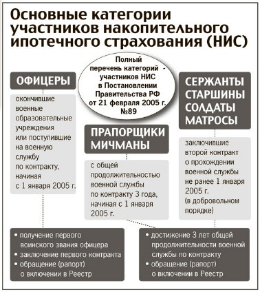 Что нужно знать о военной ипотеке в России в 2021 году