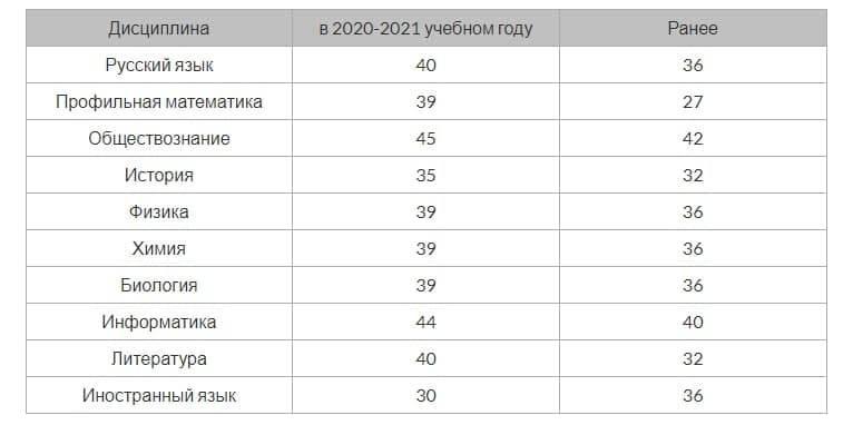 ЕГЭ-2021: как формируются минимальные баллы