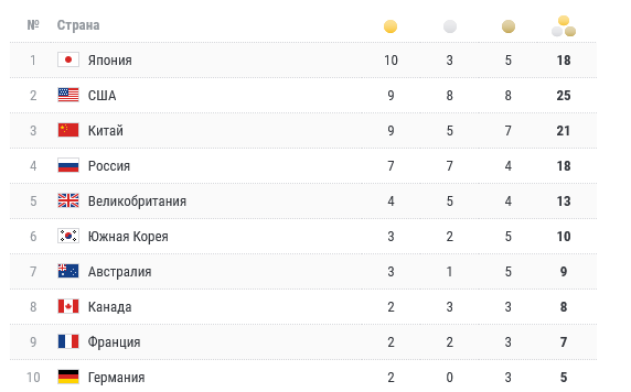 Российские спортсмены укрепили свои позиции в медальном зачете на Олимпиаде в Токио