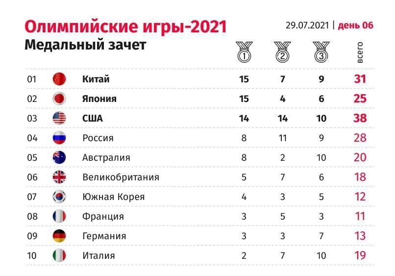 Опубликован свежий медальный зачет Олимпиады в Токио